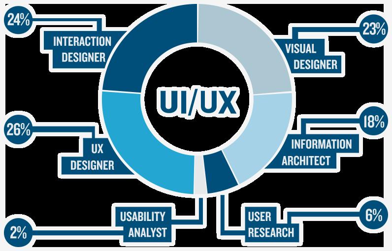 پیشنهاداتی برای طراحی یک وبسایت با رابط کاربری مناسب