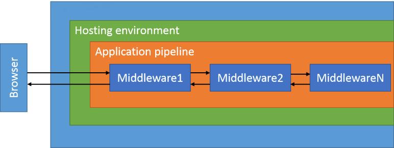 asp.net core middleware