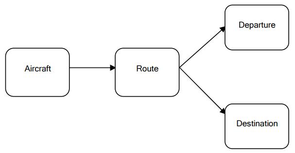 domain model 2