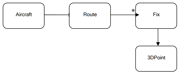 domain model 3