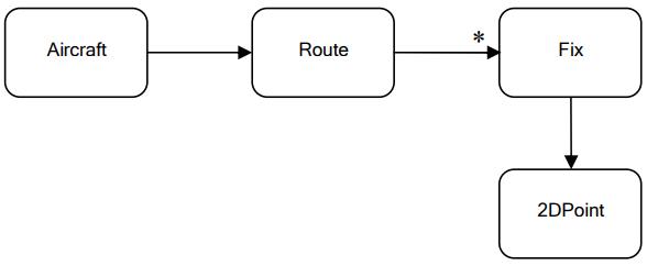 domain model 4