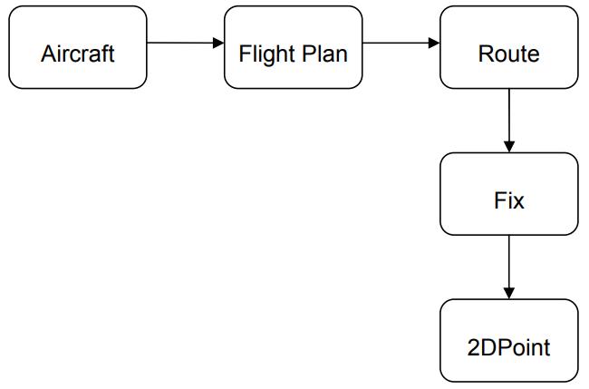domain model 5