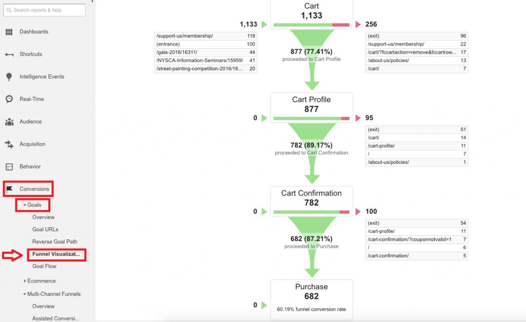 funnel visualization in google analytics
